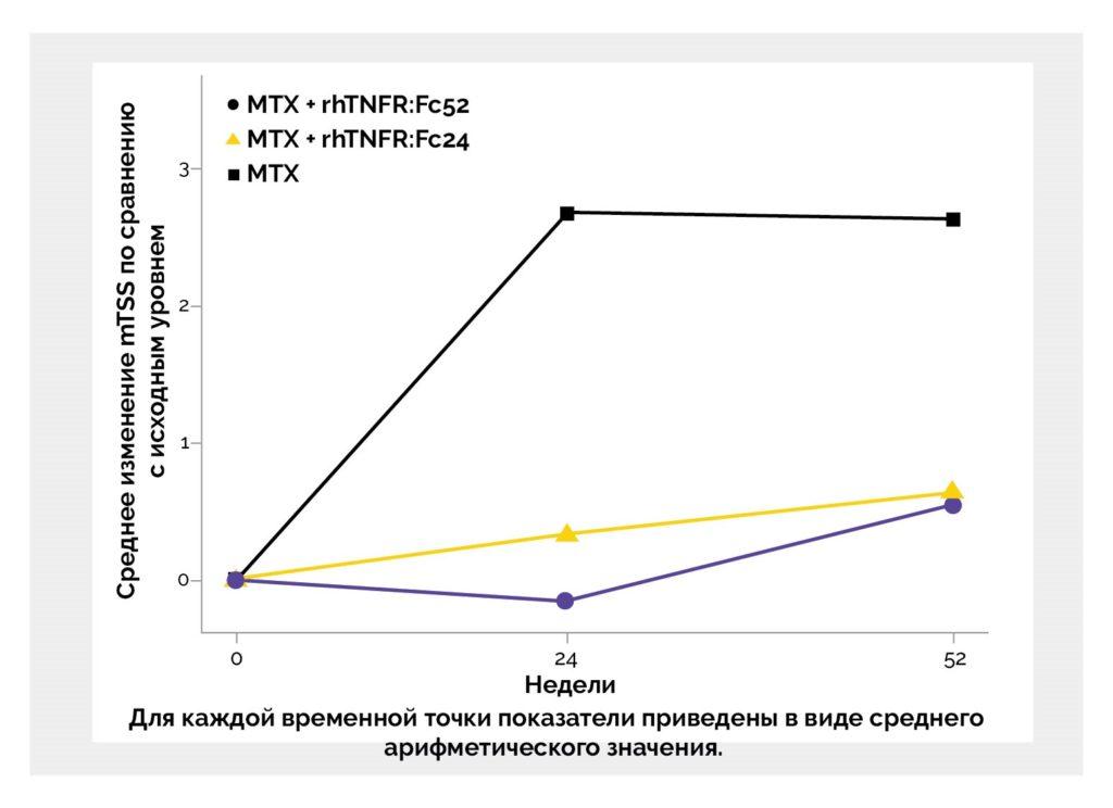 Применение метотрексата в сочетании с rhTNFR:Fc эффективно предотвращает структурные повреждения суставов