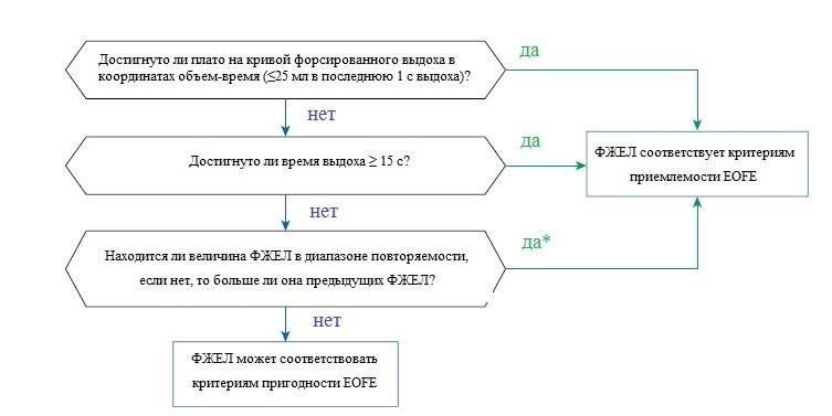 Стандартизация спирометрии: что нового в обновлении 2019 года (Часть 2)
