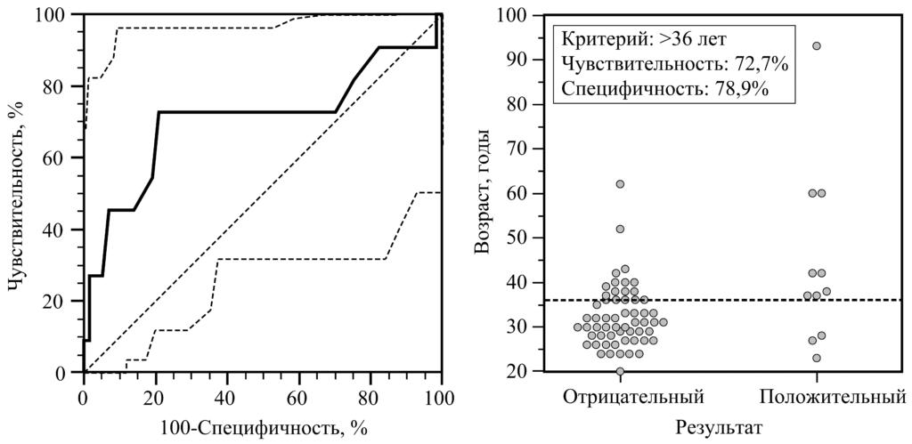 Методические аспекты формирования парсипативного направления медицины на примере использования различных видов биоматериала для диагностики covid19